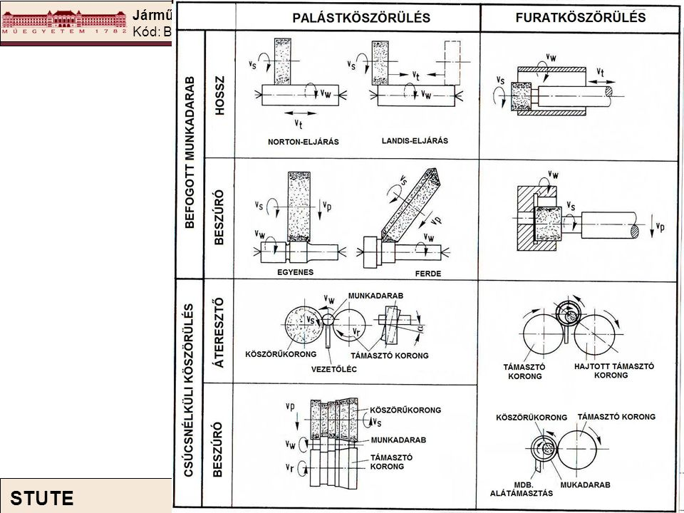 Járműszerkezeti anyagok és megmunkálások II. Kód: BMEKOJJA124 34 STUTE