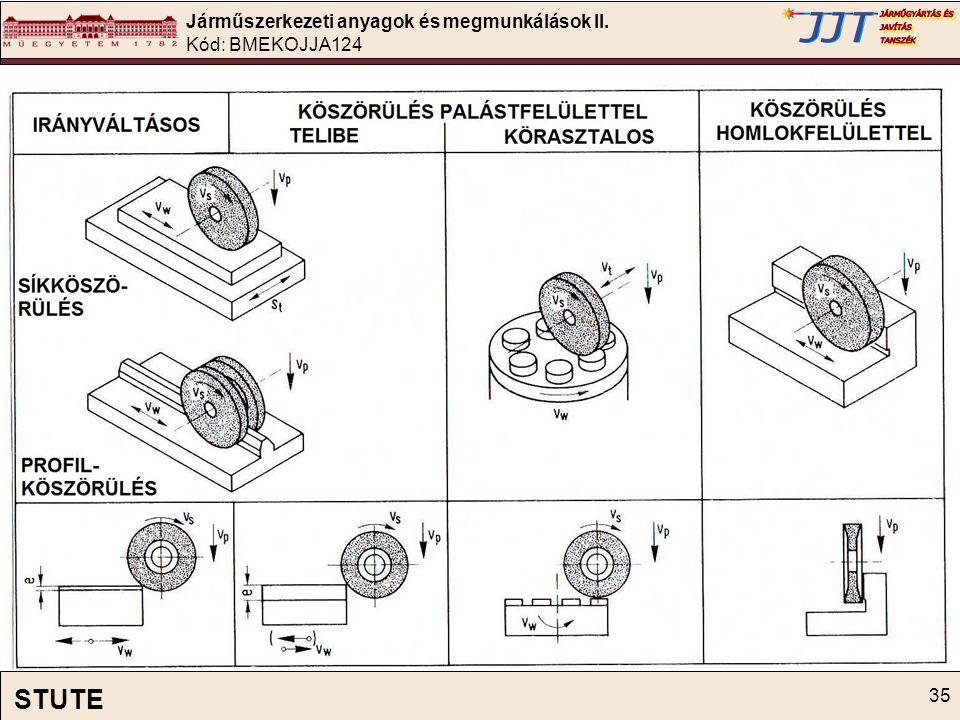 Járműszerkezeti anyagok és megmunkálások II. Kód: BMEKOJJA124 35 STUTE