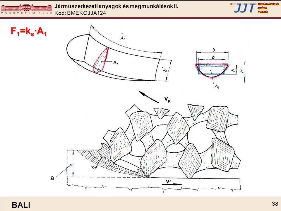 Járműszerkezeti anyagok és megmunkálások II. Kód: BMEKOJJA124 38 F 1 =k s ∙A 1 a BALI