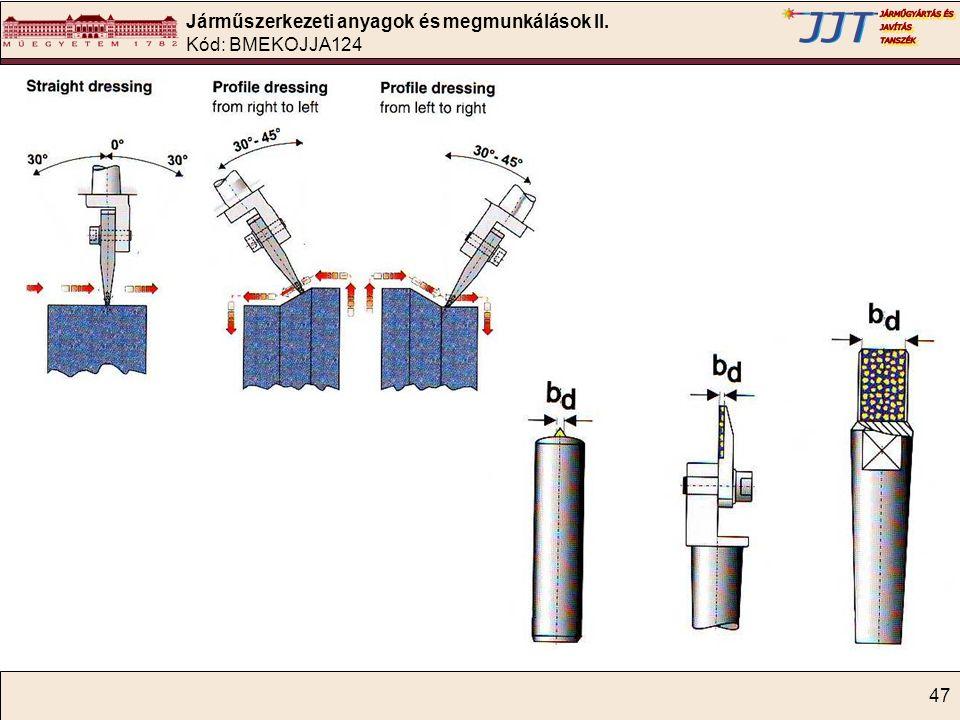 Járműszerkezeti anyagok és megmunkálások II. Kód: BMEKOJJA124 47