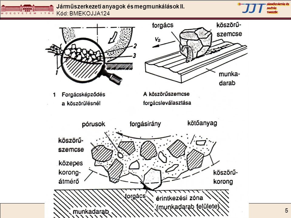 Járműszerkezeti anyagok és megmunkálások II. Kód: BMEKOJJA124 5