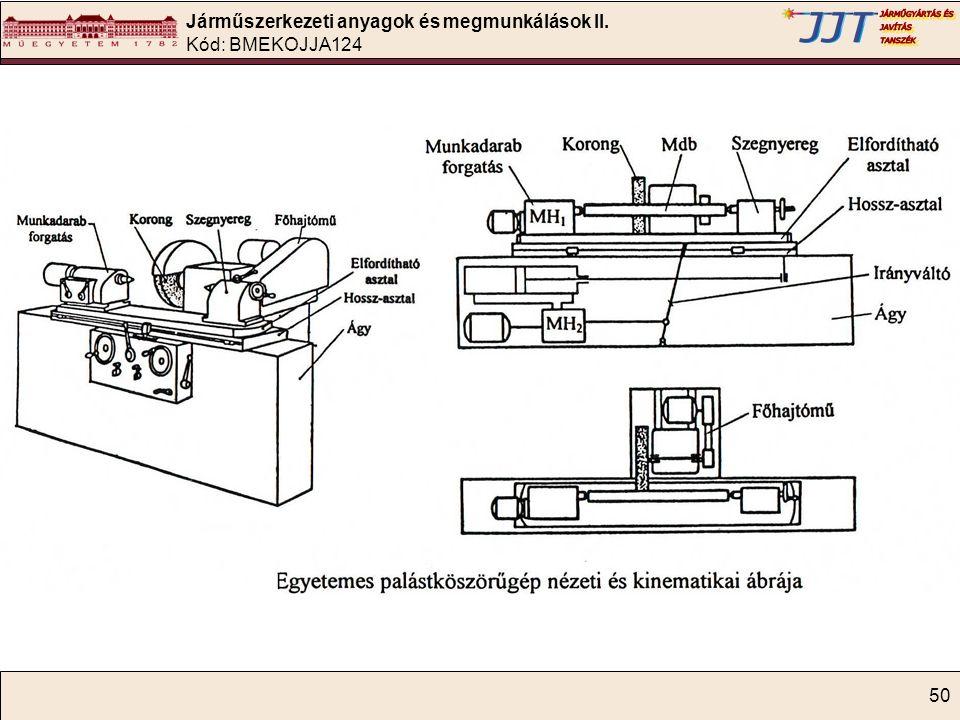 Járműszerkezeti anyagok és megmunkálások II. Kód: BMEKOJJA124 50