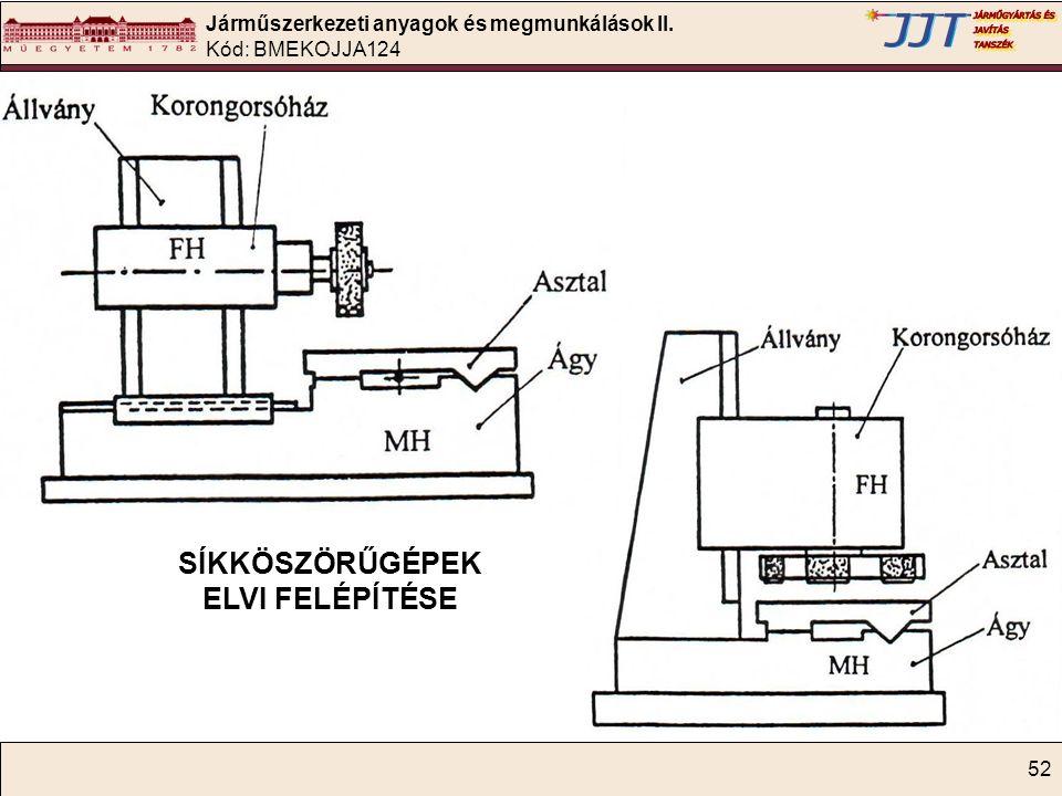 Járműszerkezeti anyagok és megmunkálások II. Kód: BMEKOJJA124 52 SÍKKÖSZÖRŰGÉPEK ELVI FELÉPÍTÉSE