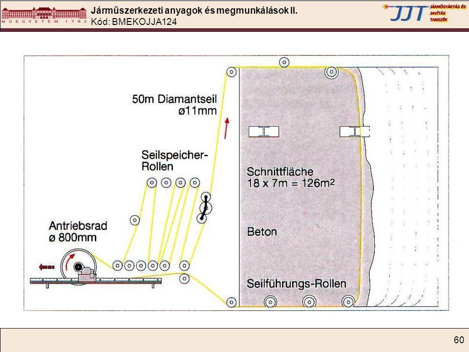 Járműszerkezeti anyagok és megmunkálások II. Kód: BMEKOJJA124 60
