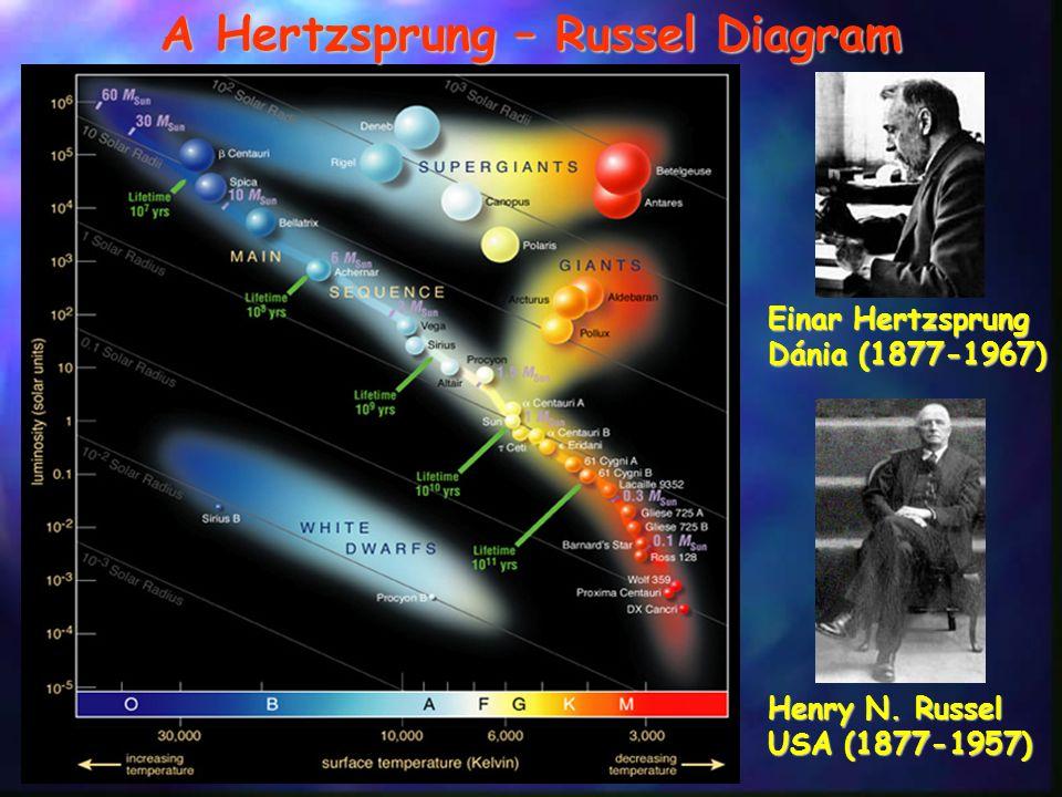 Einar Hertzsprung Dánia (1877-1967) Henry N. Russel USA (1877-1957) A Hertzsprung – Russel Diagram