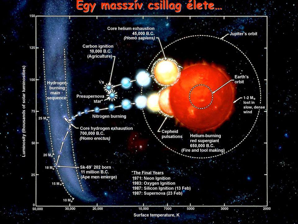 Egy masszív csillag élete…