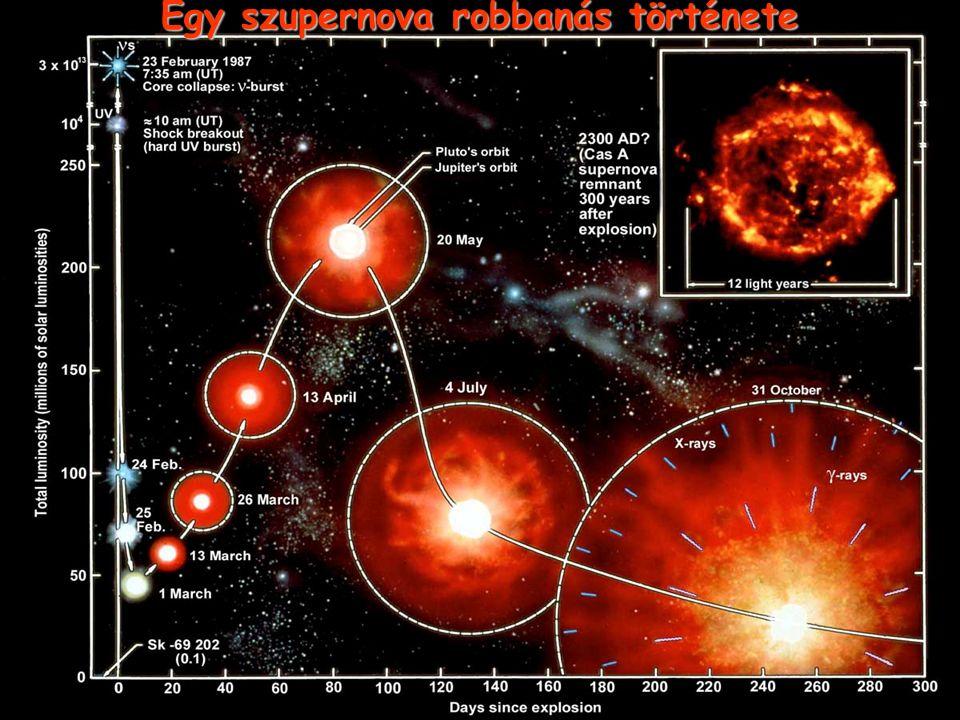 Egy szupernova robbanás története