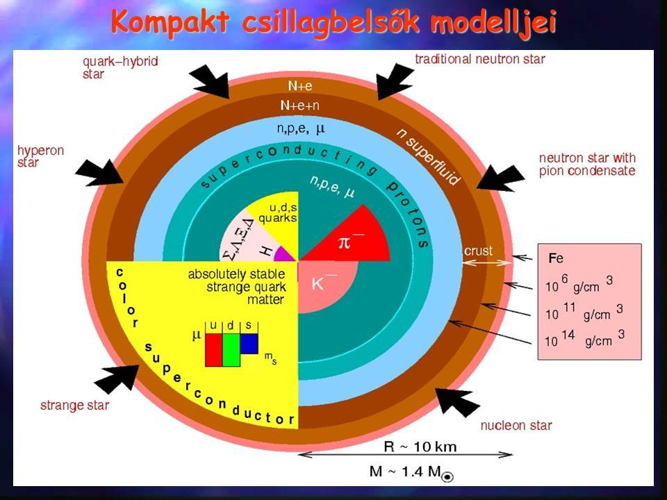 Kompakt csillagbelsők modelljei