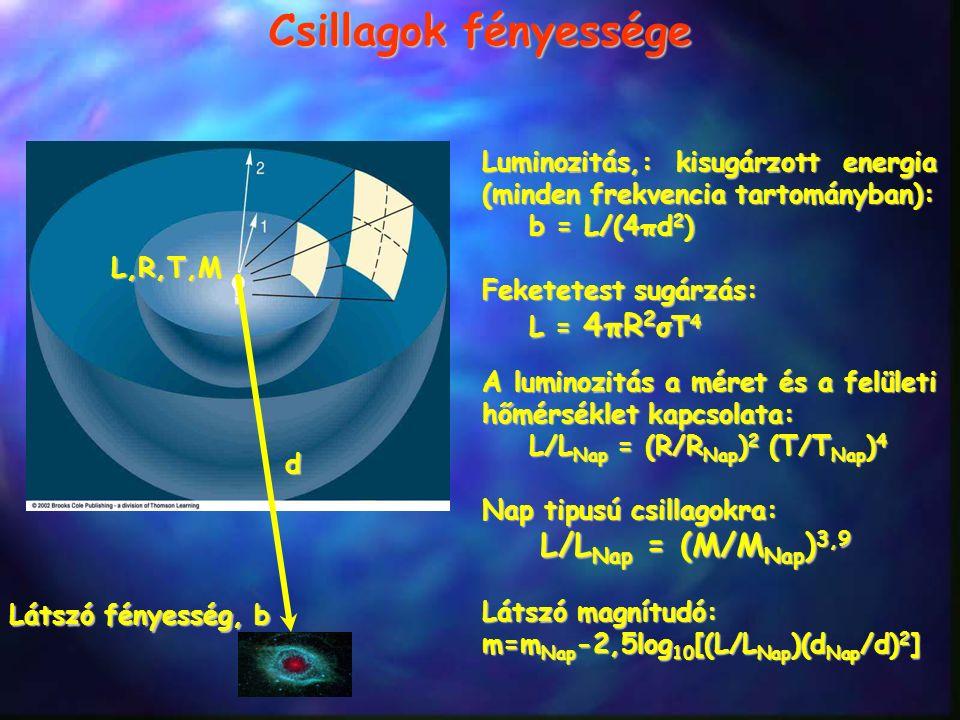 Csillagok fényessége Luminozitás,: kisugárzott energia (minden frekvencia tartományban): b = L/(4πd 2 ) Feketetest sugárzás: L = 4πR 2 σT 4 A luminozi