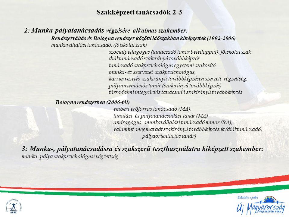 Szakképzett tanácsadók 2-3 2: Munka-pályatanácsadás végzésére alkalmas szakember: Rendszerváltás és Bologna rendszer közötti időszakban kiképzettek (1992-2006) munkavállalási tanácsadó, (főiskolai szak) szociálpedagógus (tanácsadó tanár betétlappal), főiskolai szak diáktanácsadó szakirányú továbbképzés tanácsadó szakpszichológus egyetemi szakosító munka- és szervezet szakpszichológus, karriervezetés szakirányú továbbképzésen szerzett végzettség, pályaorientációs tanár (szakirányú továbbképzés) társadalmi integrációs tanácsadó szakirányú továbbképzés Bologna rendszerben (2006-tól) emberi erőforrás tanácsadó (MA), tanulási- és pályatanácsadási-tanár (MA) andragógus - munkavállalási tanácsadó minor (BA), valamint megmaradt szakirányú továbbképzések (diáktanácsadó, pályaorientációs tanár) 3: Munka-, pályatanácsadásra és szakszerű teszthasználatra kiképzett szakember: munka- pálya szakpszichológusi végzettség