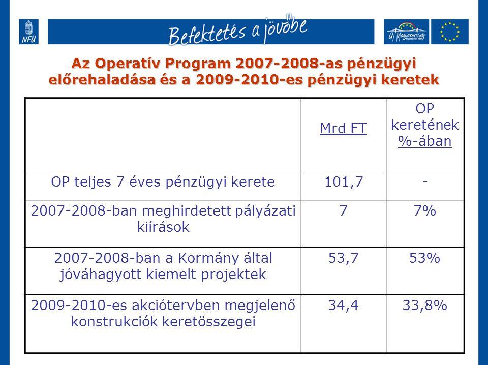 Az Operatív Program 2007-2008-as pénzügyi előrehaladása és a 2009-2010-es pénzügyi keretek Mrd FT OP keretének %-ában OP teljes 7 éves pénzügyi kerete101,7- 2007-2008-ban meghirdetett pályázati kiírások 77% 2007-2008-ban a Kormány által jóváhagyott kiemelt projektek 53,753% 2009-2010-es akciótervben megjelenő konstrukciók keretösszegei 34,433,8%