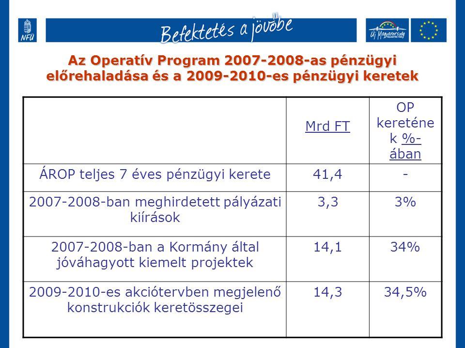 Az Operatív Program 2007-2008-as pénzügyi előrehaladása és a 2009-2010-es pénzügyi keretek Mrd FT OP kereténe k %- ában ÁROP teljes 7 éves pénzügyi kerete41,4- 2007-2008-ban meghirdetett pályázati kiírások 3,33% 2007-2008-ban a Kormány által jóváhagyott kiemelt projektek 14,134% 2009-2010-es akciótervben megjelenő konstrukciók keretösszegei 14,334,5%