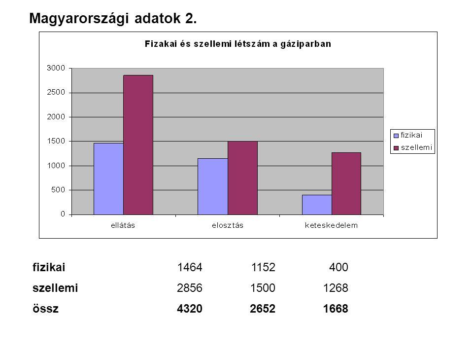 fizikai14641152400 szellemi285615001268 össz432026521668 Magyarországi adatok 2.