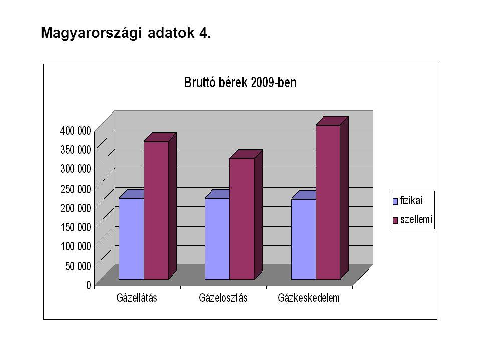 Magyarországi adatok 4.