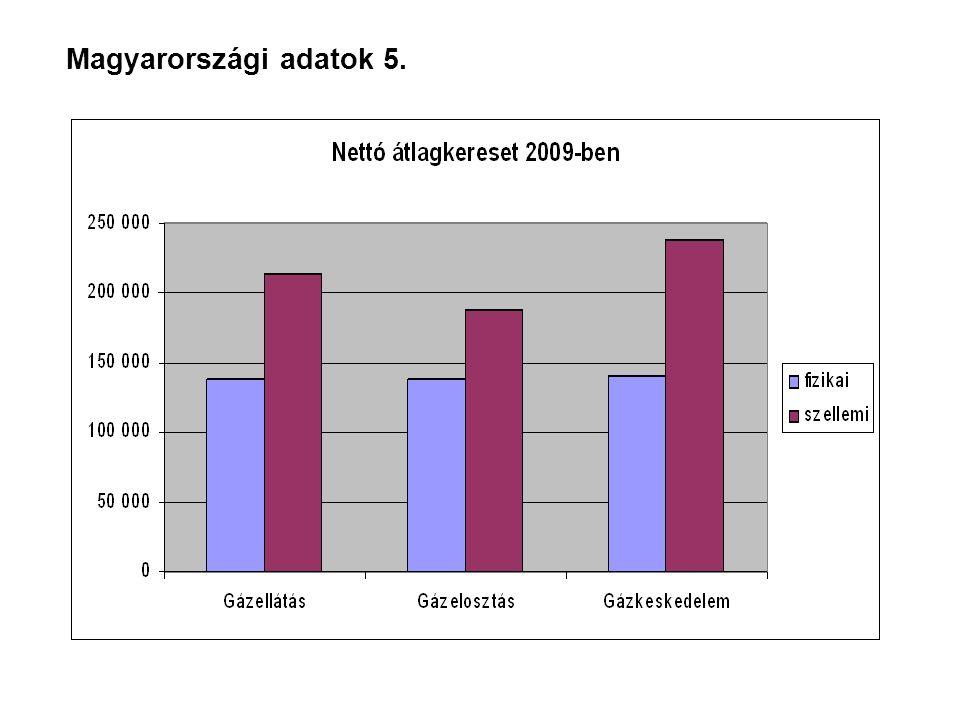 Magyarországi adatok 5.