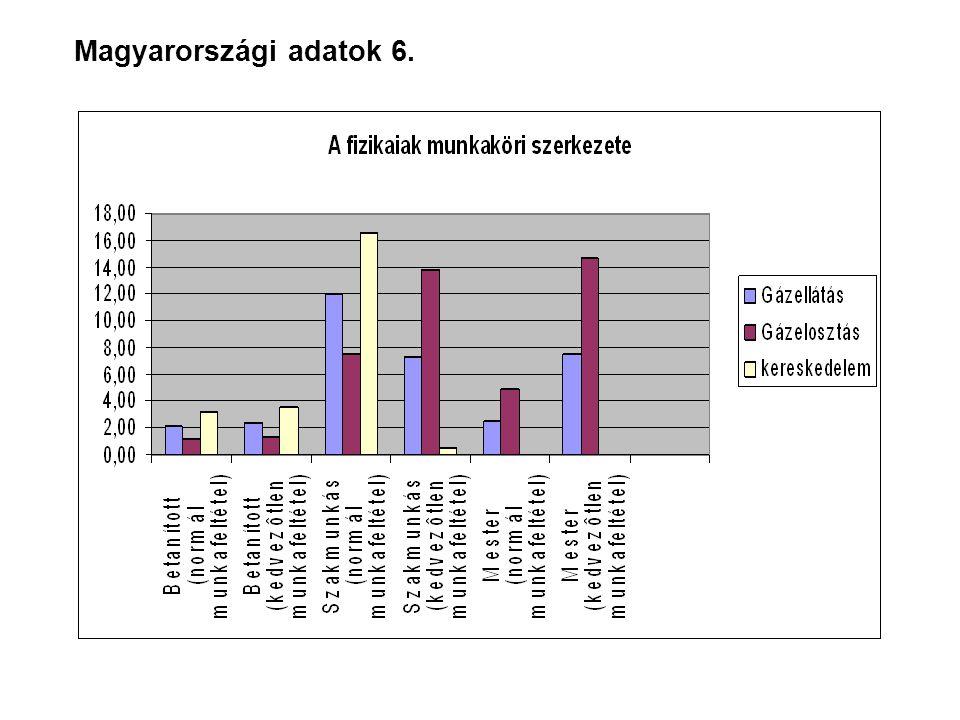 Magyarországi adatok 6.