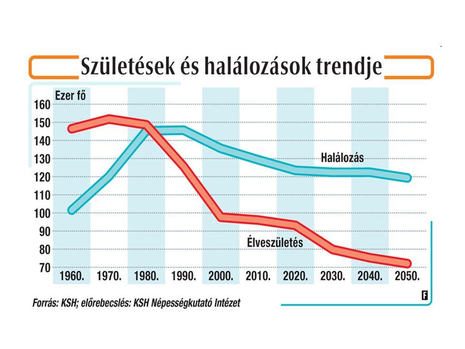 Magyarországi adatok 1.