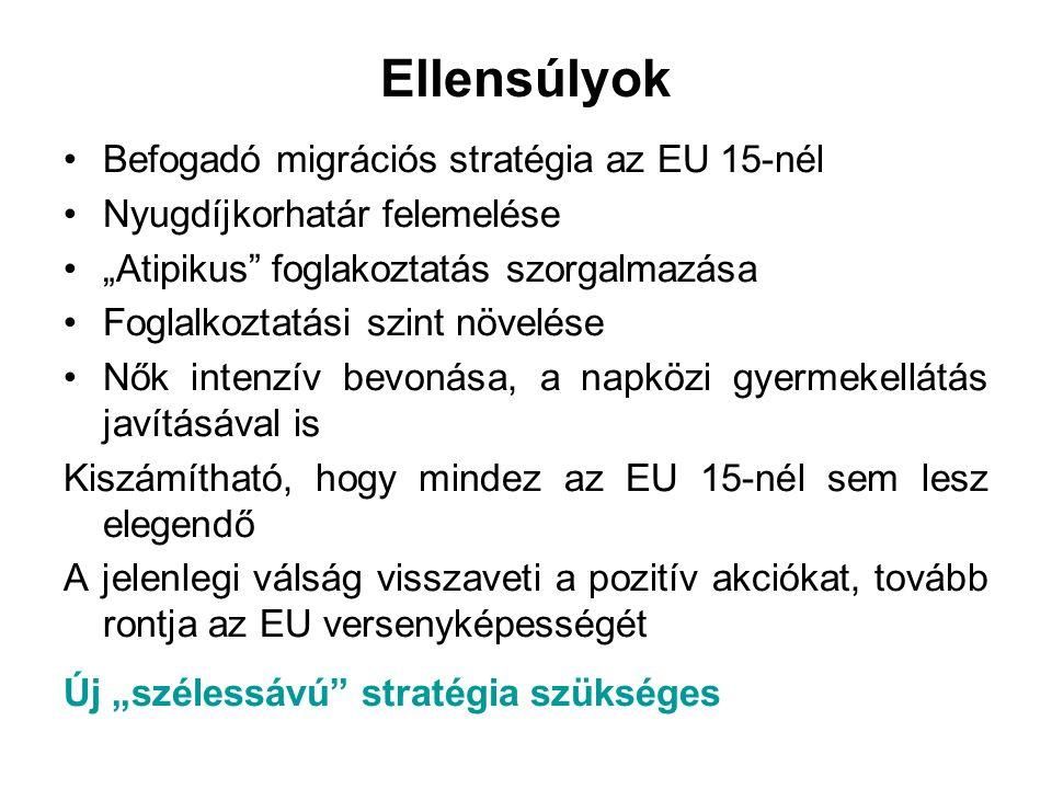 """Ellensúlyok Befogadó migrációs stratégia az EU 15-nél Nyugdíjkorhatár felemelése """"Atipikus"""" foglakoztatás szorgalmazása Foglalkoztatási szint növelése"""