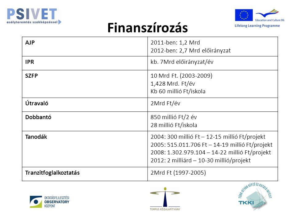 Finanszírozás AJP2011-ben: 1,2 Mrd 2012-ben: 2,7 Mrd előirányzat IPRkb.