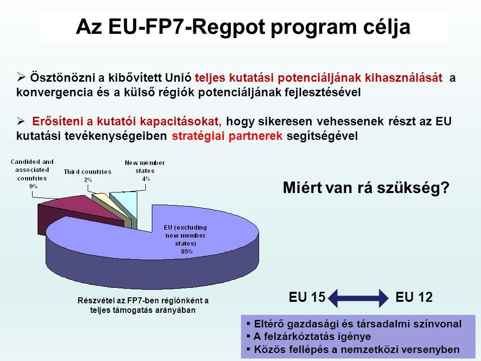 Az EU-FP7-Regpot program célja  Ösztönözni a kibővített Unió teljes kutatási potenciáljának kihasználását a konvergencia és a külső régiók potenciáljának fejlesztésével  Erősíteni a kutatói kapacitásokat, hogy sikeresen vehessenek részt az EU kutatási tevékenységeiben stratégiai partnerek segítségével EU 15 EU 12  Eltérő gazdasági és társadalmi színvonal  A felzárkóztatás igénye  Közös fellépés a nemzetközi versenyben Miért van rá szükség.