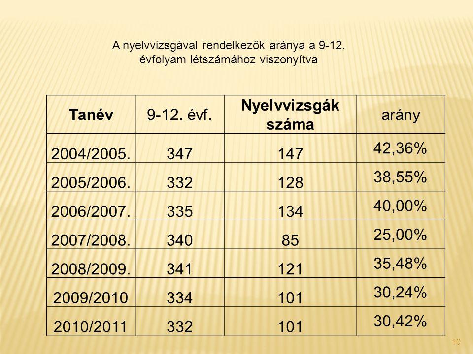 10 A nyelvvizsgával rendelkezők aránya a 9-12. évfolyam létszámához viszonyítva Tanév9-12. évf. Nyelvvizsgák száma arány 2004/2005.347147 42,36% 2005/