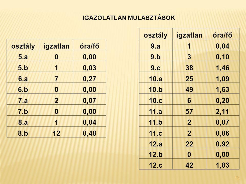 12 IGAZOLATLAN MULASZTÁSOK osztályigzatlanóra/fő osztályigzatlanóra/fő9.a10,04 5.a00,009.b30,10 5.b10,039.c381,46 6.a70,2710.a251,09 6.b00,0010.b491,6