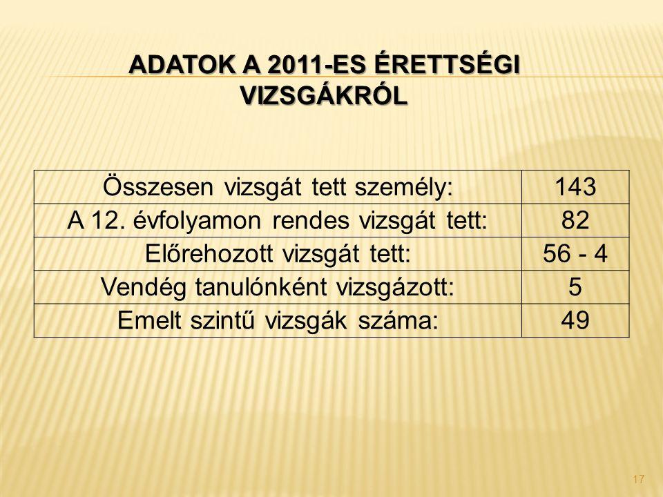 17 Összesen vizsgát tett személy:143 A 12. évfolyamon rendes vizsgát tett:82 Előrehozott vizsgát tett:56 - 4 Vendég tanulónként vizsgázott:5 Emelt szi