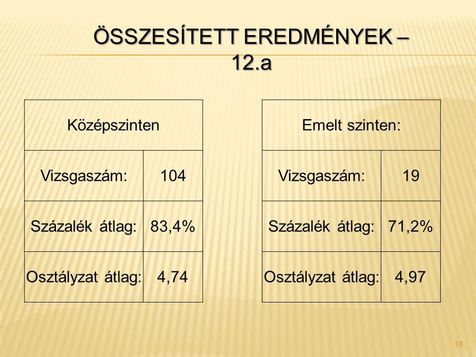 18 Középszinten Emelt szinten: Vizsgaszám:104 Vizsgaszám:19 Százalék átlag:83,4% Százalék átlag:71,2% Osztályzat átlag:4,74 Osztályzat átlag:4,97 ÖSSZ