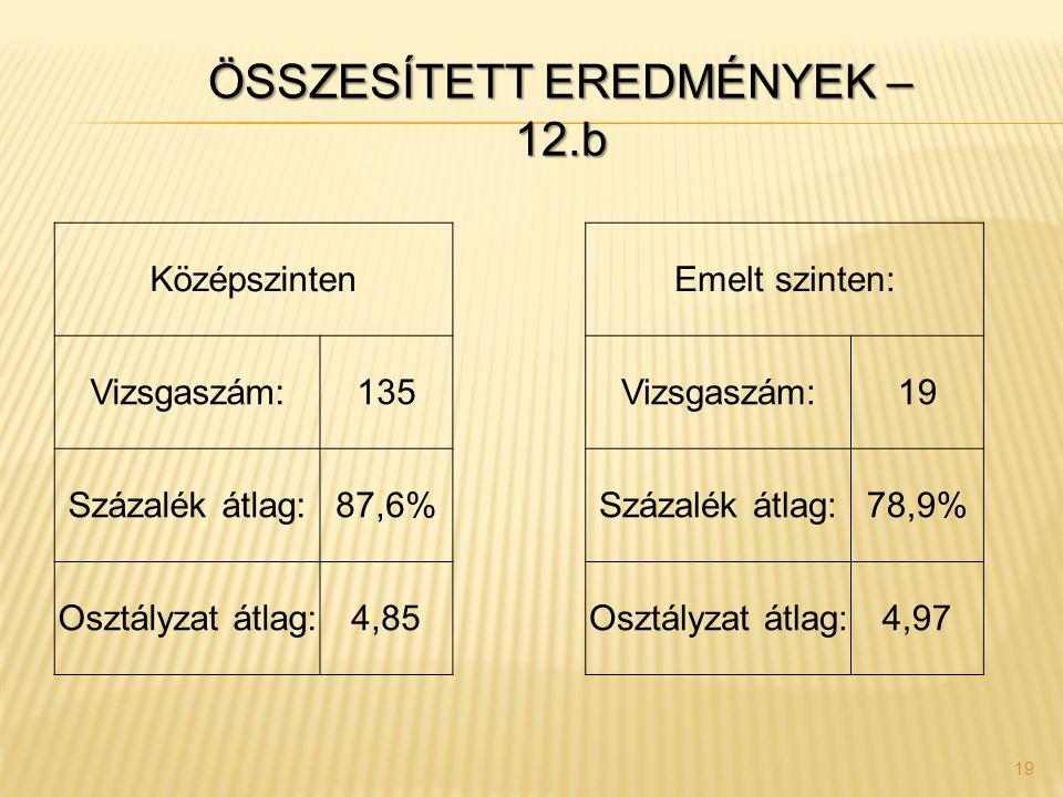 19 Középszinten Emelt szinten: Vizsgaszám:135 Vizsgaszám:19 Százalék átlag:87,6% Százalék átlag:78,9% Osztályzat átlag:4,85 Osztályzat átlag:4,97 ÖSSZ