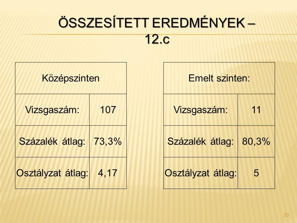 20 Középszinten Emelt szinten: Vizsgaszám:107 Vizsgaszám:11 Százalék átlag:73,3% Százalék átlag:80,3% Osztályzat átlag:4,17 Osztályzat átlag:5 ÖSSZESÍ