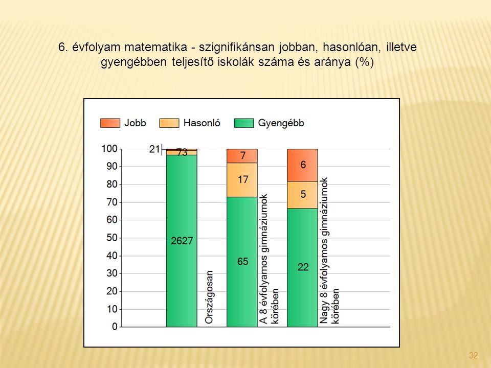 32 6. évfolyam matematika - szignifikánsan jobban, hasonlóan, illetve gyengébben teljesítő iskolák száma és aránya (%)