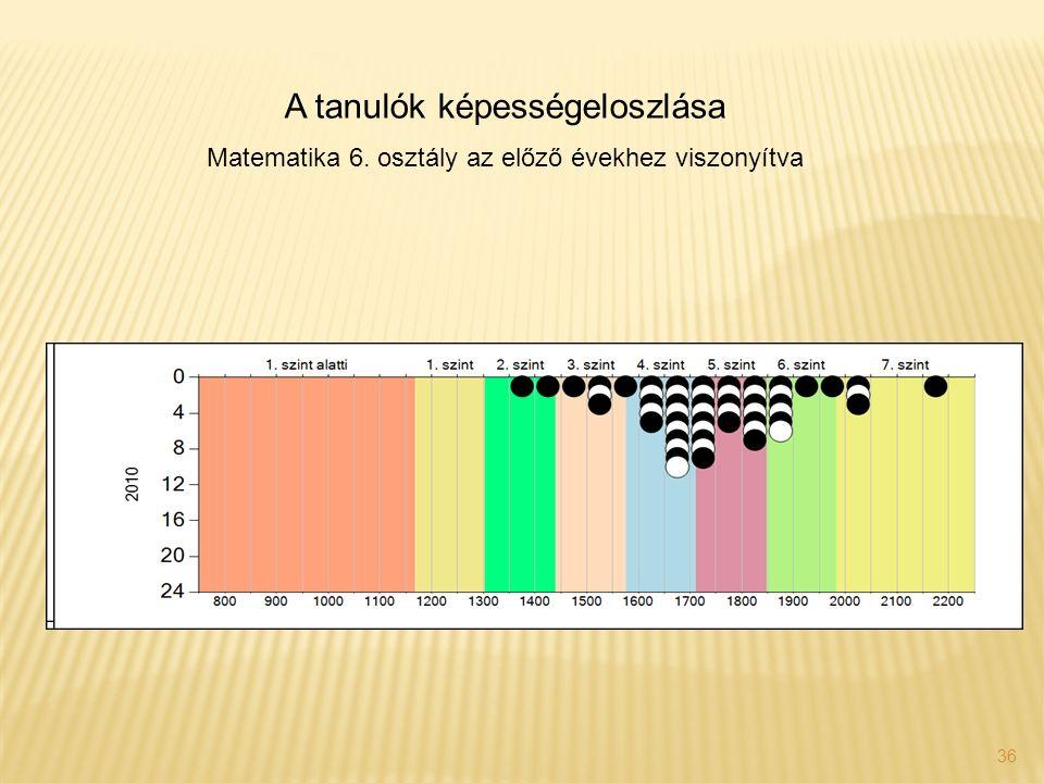 36 A tanulók képességeloszlása Matematika 6. osztály az előző évekhez viszonyítva