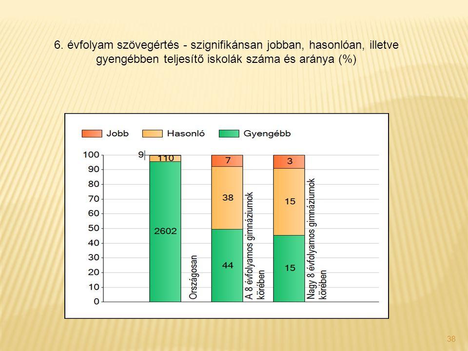 38 6. évfolyam szövegértés - szignifikánsan jobban, hasonlóan, illetve gyengébben teljesítő iskolák száma és aránya (%)