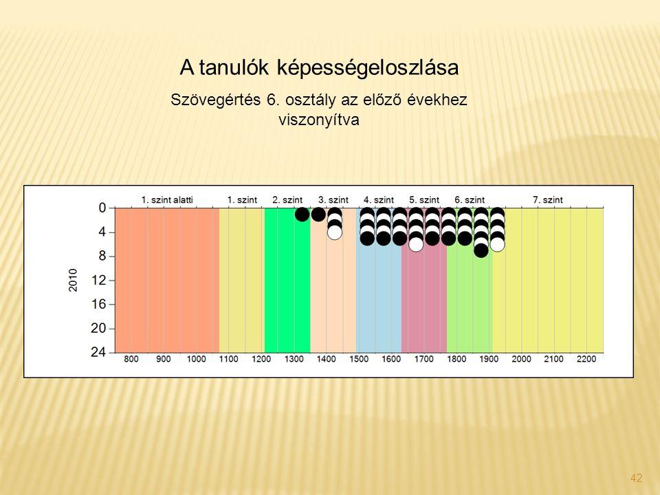 42 A tanulók képességeloszlása Szövegértés 6. osztály az előző évekhez viszonyítva
