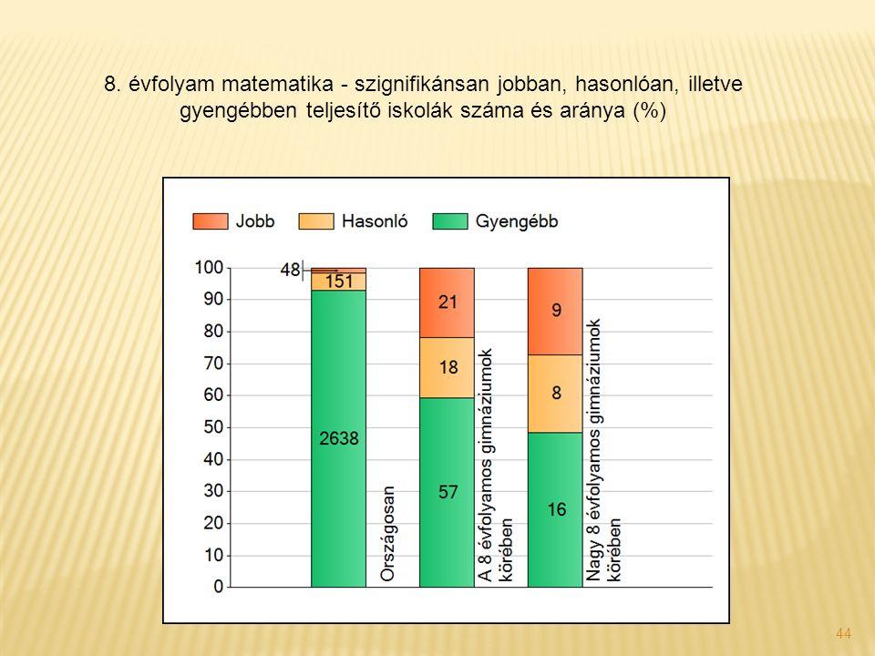 44 8. évfolyam matematika - szignifikánsan jobban, hasonlóan, illetve gyengébben teljesítő iskolák száma és aránya (%)