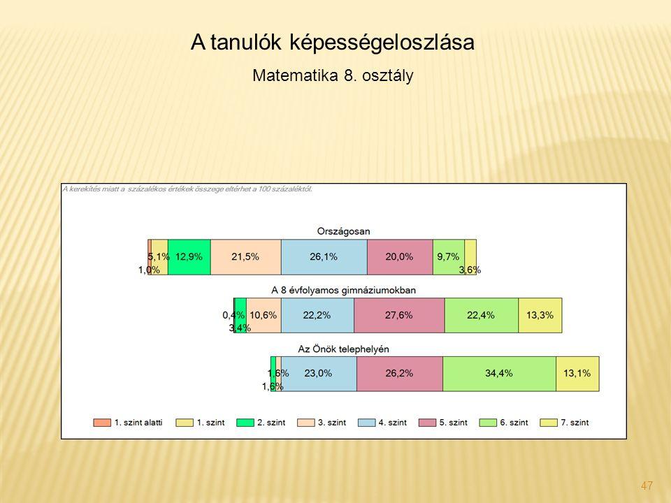 47 A tanulók képességeloszlása Matematika 8. osztály