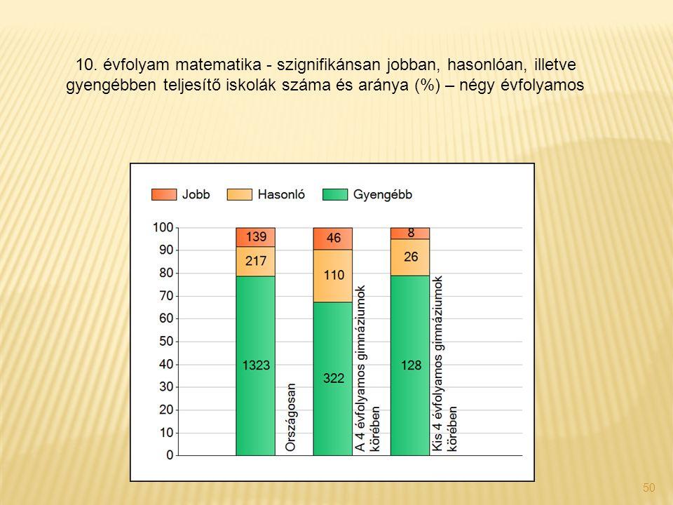 50 10. évfolyam matematika - szignifikánsan jobban, hasonlóan, illetve gyengébben teljesítő iskolák száma és aránya (%) – négy évfolyamos