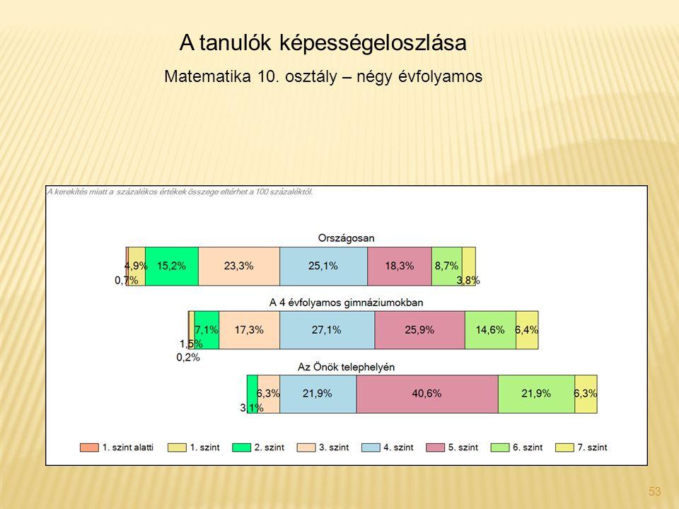 53 A tanulók képességeloszlása Matematika 10. osztály – négy évfolyamos