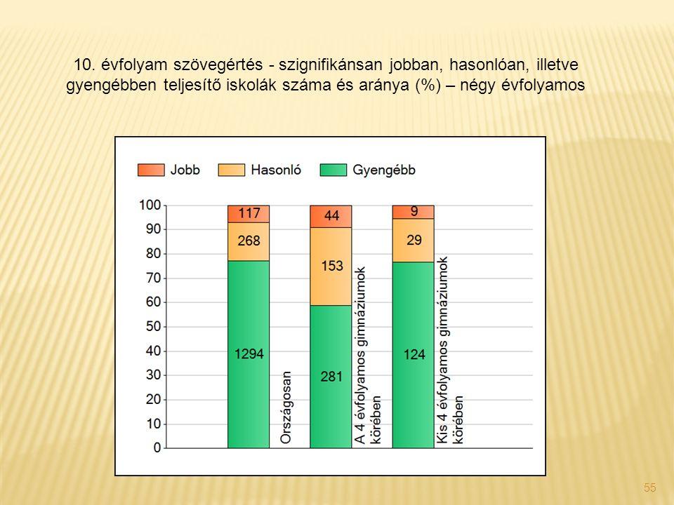 55 10. évfolyam szövegértés - szignifikánsan jobban, hasonlóan, illetve gyengébben teljesítő iskolák száma és aránya (%) – négy évfolyamos