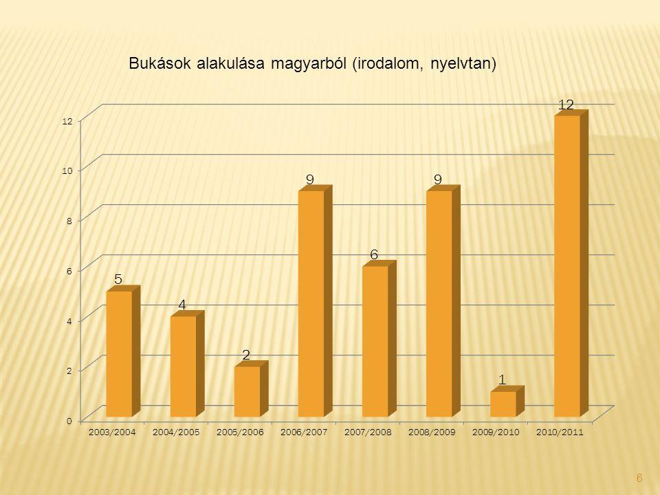 6 Bukások alakulása magyarból (irodalom, nyelvtan)