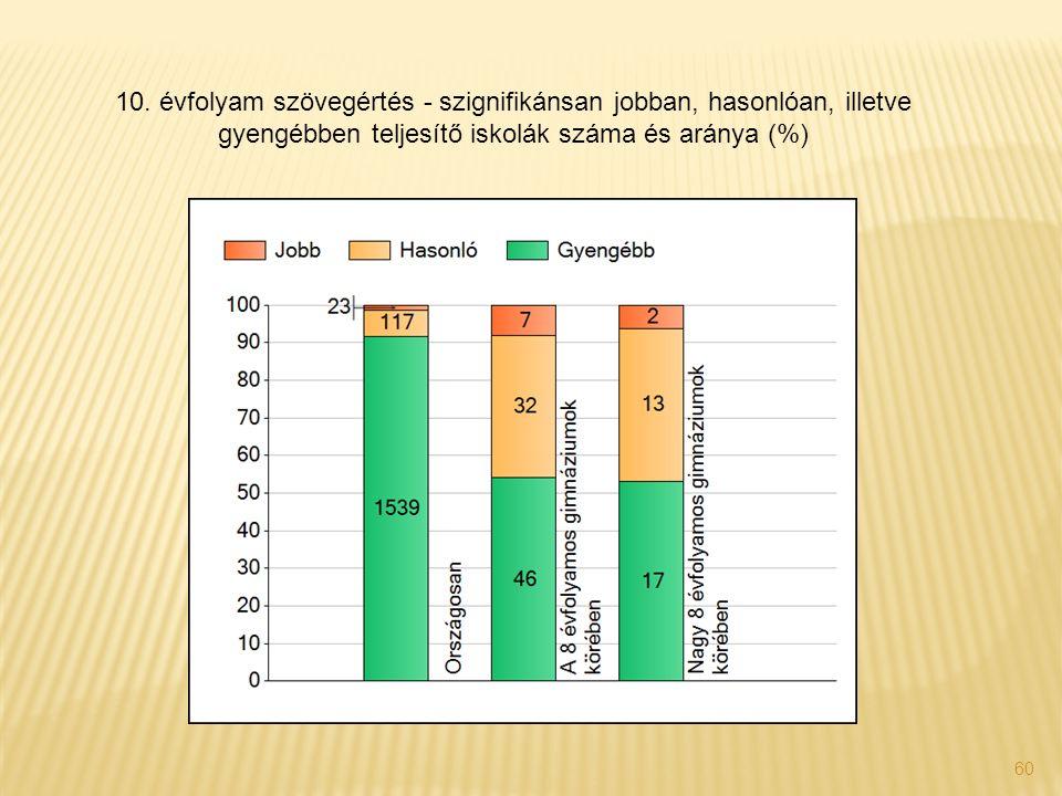 60 10. évfolyam szövegértés - szignifikánsan jobban, hasonlóan, illetve gyengébben teljesítő iskolák száma és aránya (%)