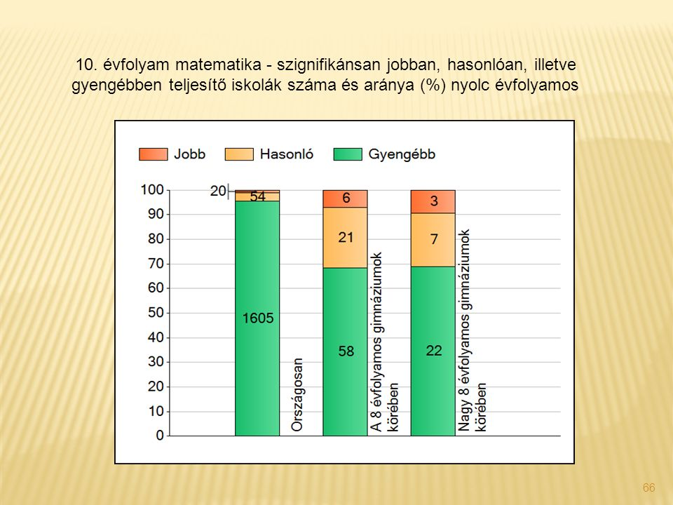 66 10. évfolyam matematika - szignifikánsan jobban, hasonlóan, illetve gyengébben teljesítő iskolák száma és aránya (%) nyolc évfolyamos