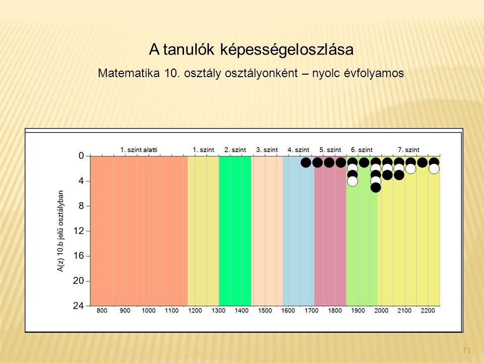 71 A tanulók képességeloszlása Matematika 10. osztály osztályonként – nyolc évfolyamos