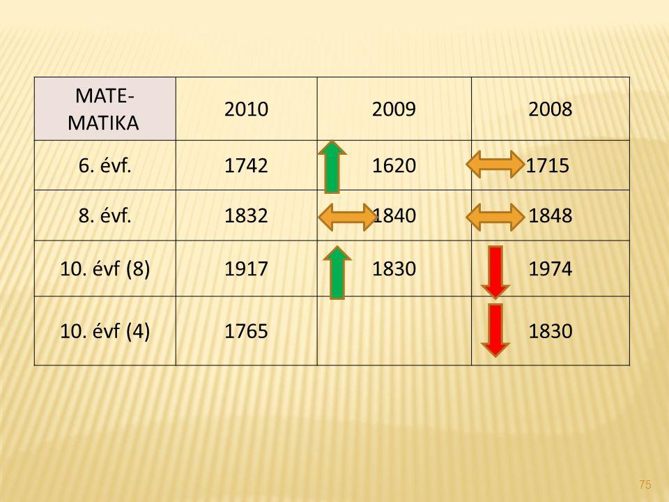 75 MATE- MATIKA 201020092008 6. évf.174216201715 8. évf.183218401848 10. évf (8)191718301974 10. évf (4)17651830