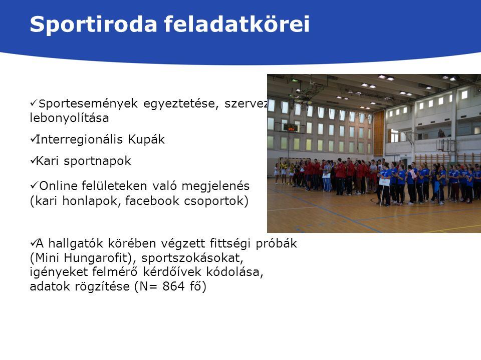Sportiroda feladatkörei Online felületeken való megjelenés (kari honlapok, facebook csoportok) A hallgatók körében végzett fittségi próbák (Mini Hungarofit), sportszokásokat, igényeket felmérő kérdőívek kódolása, adatok rögzítése (N= 864 fő) S portesemények egyeztetése, szervezése, lebonyolítása Interregionális Kupák Kari sportnapok