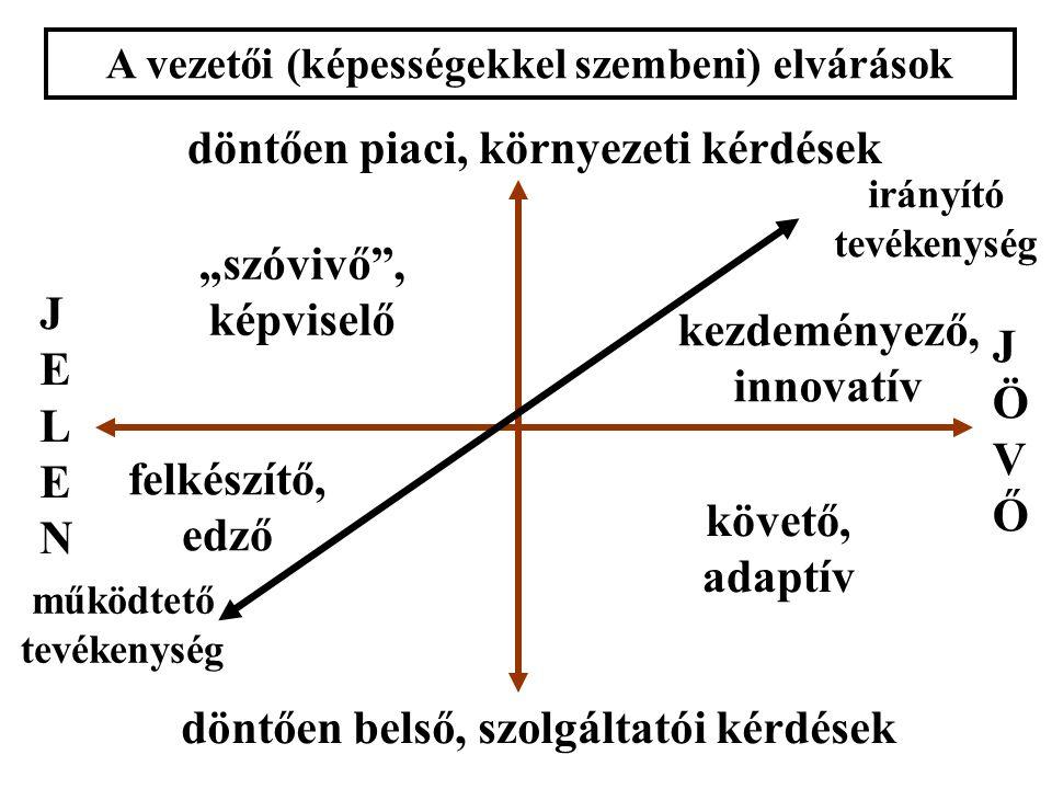 """A vezetői (képességekkel szembeni) elvárások döntően piaci, környezeti kérdések döntően belső, szolgáltatói kérdések működtető tevékenység irányító tevékenység JELENJELEN JÖVŐJÖVŐ """"szóvivő , képviselő kezdeményező, innovatív követő, adaptív felkészítő, edző"""