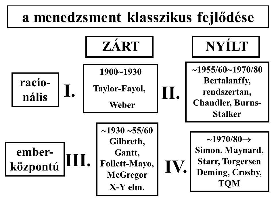 racio- nális a menedzsment klasszikus fejlődése 1900  1930 Taylor-Fayol, Weber  1930  55/60 Gilbreth, Gantt, Follett-Mayo, McGregor X-Y elm.