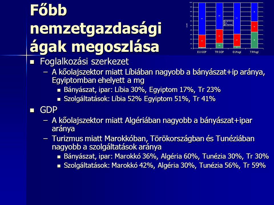 Főbb nemzetgazdasági ágak megoszlása Foglalkozási szerkezet Foglalkozási szerkezet –A kőolajszektor miatt Líbiában nagyobb a bányászat+ip aránya, Egyiptomban ehelyett a mg Bányászat, ipar: Líbia 30%, Egyiptom 17%, Tr 23% Bányászat, ipar: Líbia 30%, Egyiptom 17%, Tr 23% Szolgáltatások: Líbia 52% Egyiptom 51%, Tr 41% Szolgáltatások: Líbia 52% Egyiptom 51%, Tr 41% GDP GDP –A kőolajszektor miatt Algériában nagyobb a bányászat+ipar aránya –Turizmus miatt Marokkóban, Törökországban és Tunéziában nagyobb a szolgáltatások aránya Bányászat, ipar: Marokkó 36%, Algéria 60%, Tunézia 30%, Tr 30% Bányászat, ipar: Marokkó 36%, Algéria 60%, Tunézia 30%, Tr 30% Szolgáltatások: Marokkó 42%, Algéria 30%, Tunézia 56%, Tr 59% Szolgáltatások: Marokkó 42%, Algéria 30%, Tunézia 56%, Tr 59%