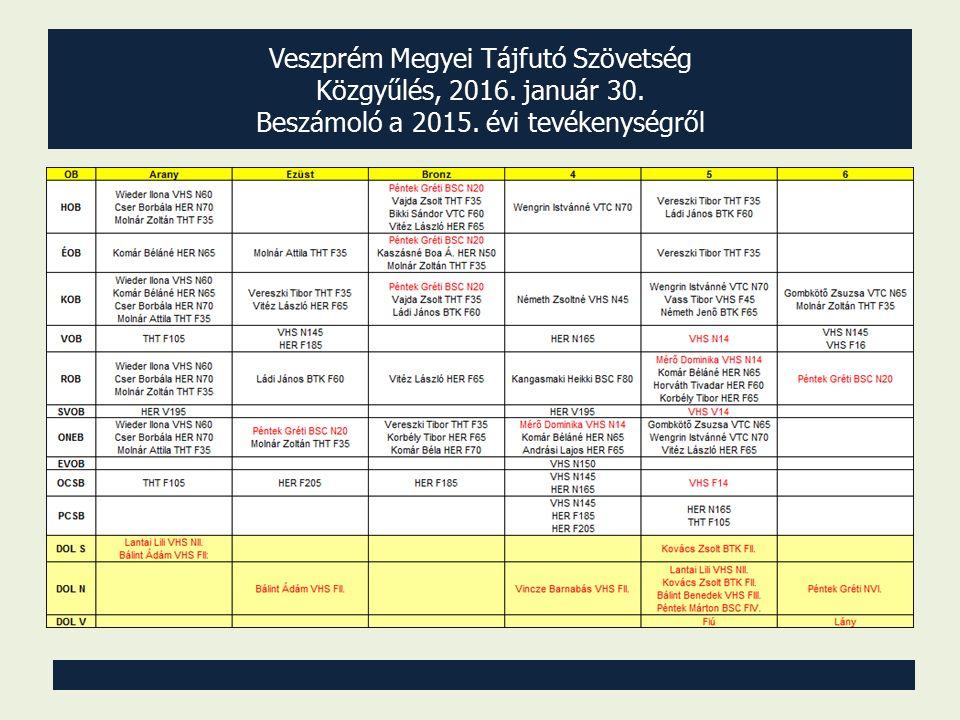 Veszprém Megyei Tájfutó Szövetség Közgyűlés, 2016. január 30. Beszámoló a 2015. évi tevékenységről Bajnoki 1-6. helyezettek 2015-ben: