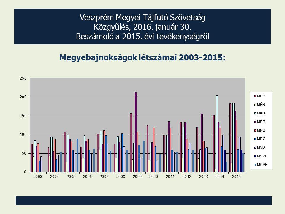 Veszprém Megyei Tájfutó Szövetség Közgyűlés, 2016. január 30. Beszámoló a 2015. évi tevékenységről Megyebajnokságok létszámai 2003-2015: